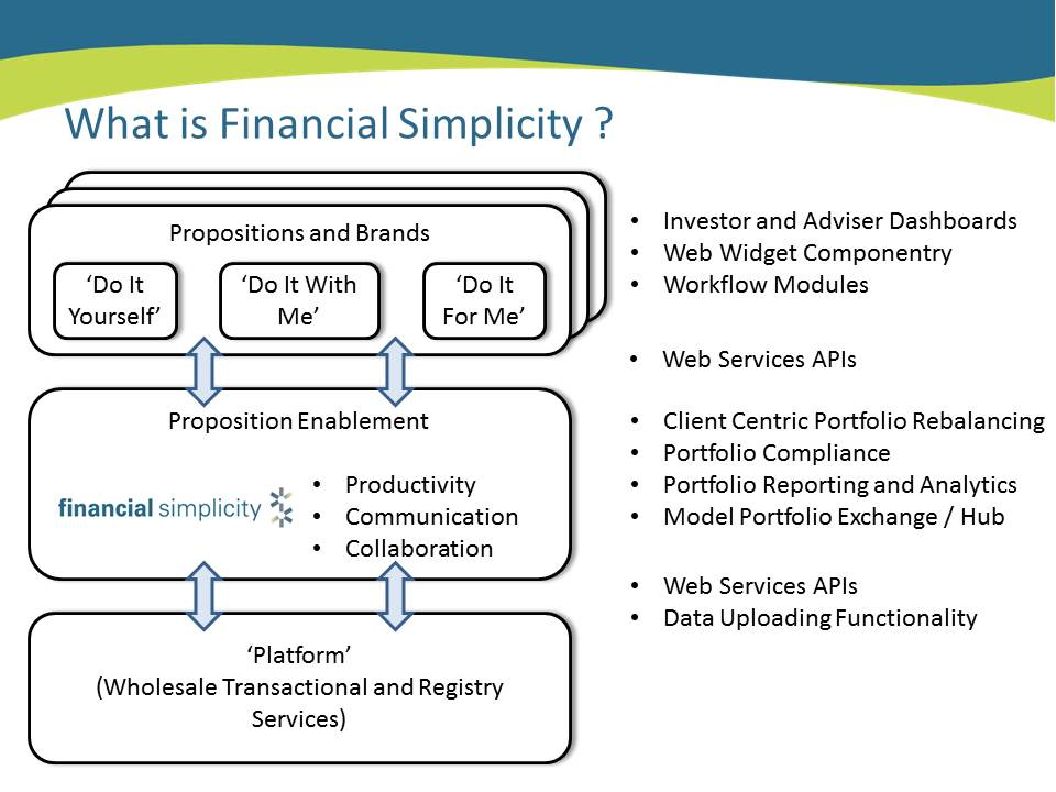 FinancialSimplicityPlatformOverview